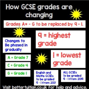 GCSE grades are changing from 2017.